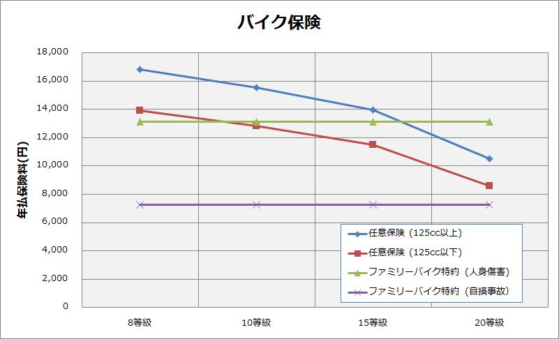 125cc 150cc の保険料の比較グラフ