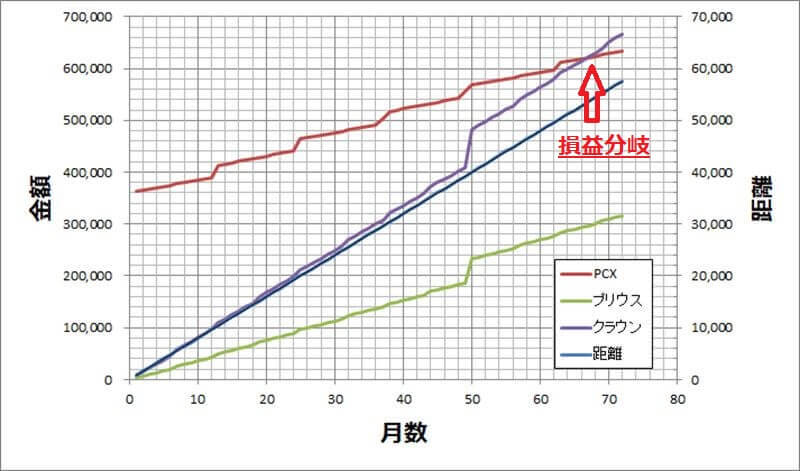 PCX、プリウス、クラウンの通勤費の比較