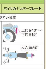 今のナンバープレート規制2