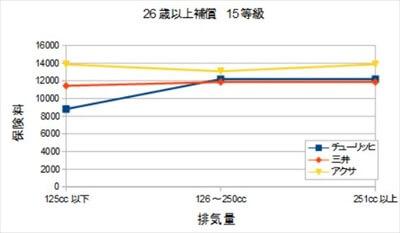 バイク排気量による比較