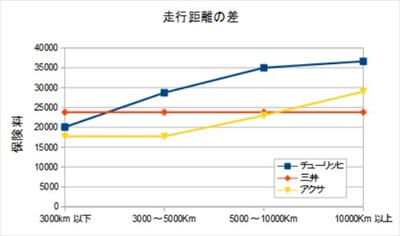 走行距離による比較