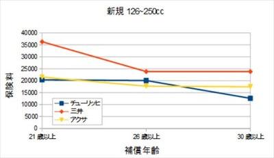 年齢による比較