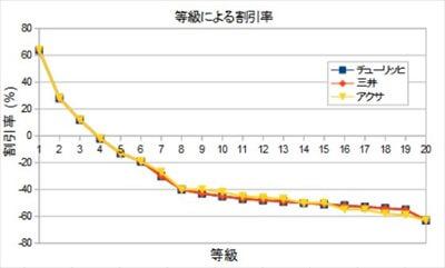 等級による割引比較