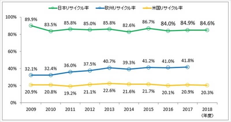 日米欧のPETボトルリサイクル率の推移