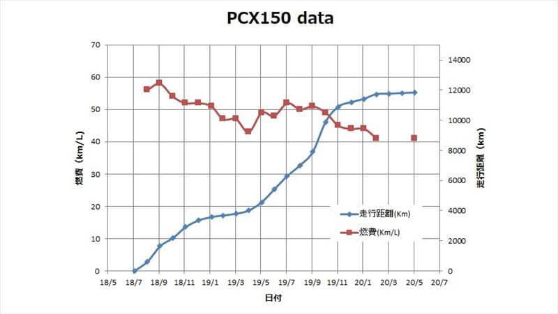PCX燃費3