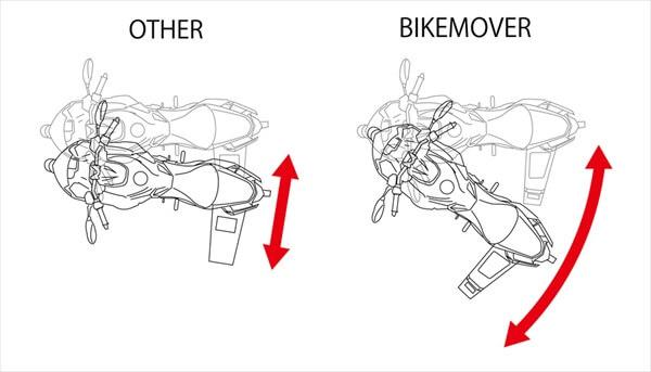 バイクムーバーが左右非対称な理由