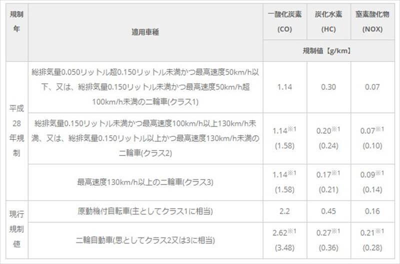 平成28年二輪車関係排ガス規制