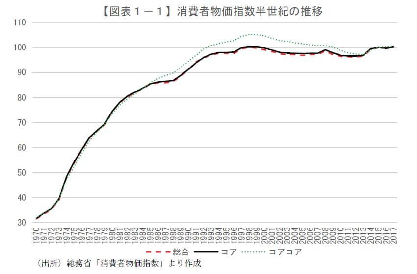 日本の消費者物価指数は横ばい