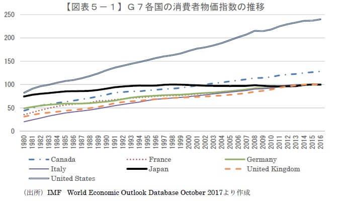 主要7ヶ国の消費者物価指数の推移