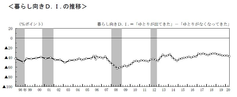 日本の収入の実感