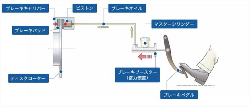 ディスクブレーキの構造、メリット・デメリット2