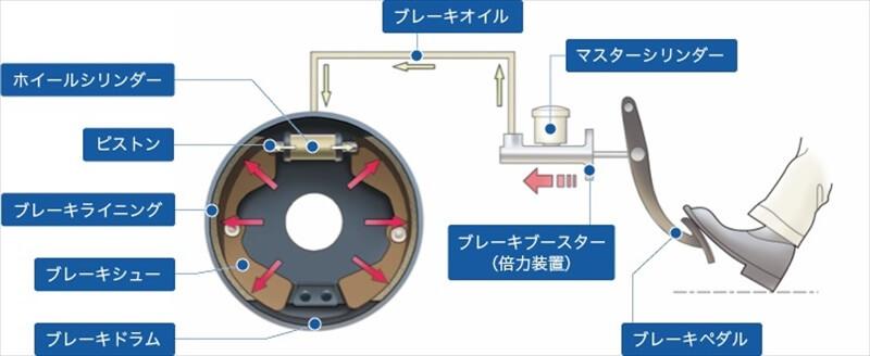 ドラムブレーキの構造、メリット・デメリット