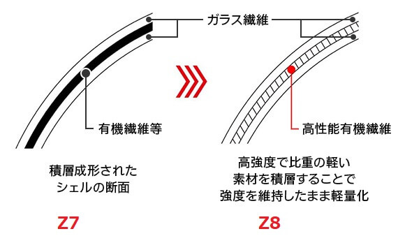 Z-7(AIM構造)とZ-8(AIM+構造)の違い