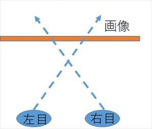 ステレオグラムを簡単に見る方法2